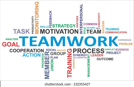 A word cloud of teamwork related items