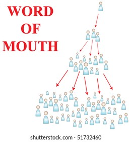 Word of Mouth advertising is the best way to capture new customers without paying for it. It also gets people talking about what your message, generating buzz and publicity.