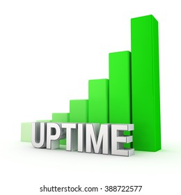 Word Uptime against the green rising graph. 3D illustration picture