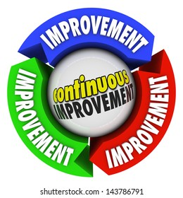 The words Continuous Improvement on a circular diagram of three arrows to illustrate constant growth, knowledge, skills and training to improve, change and evolve