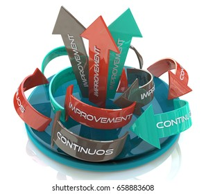 The words Continuous Improvement on a circular arrows in the design of the information related to the development. 3d illustration