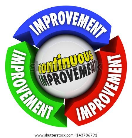 words continuous improvement on circular diagramのイラスト素材