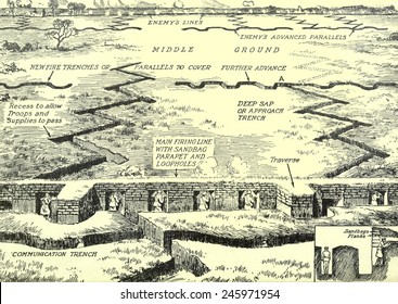 WWI. Diagram of a typical trench complex on the Western front. Ca. 1915-18.