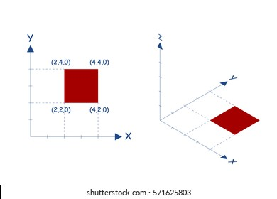 x y z axes in the cartesian coordinate plane. square as example