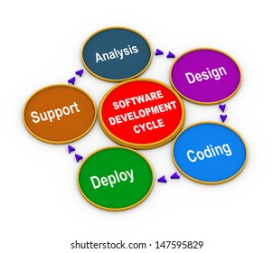 3d illustration of circular flow chart of life cycle of software development process.