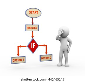 3d render of person in doubt about decision standing with process program flow chart.
