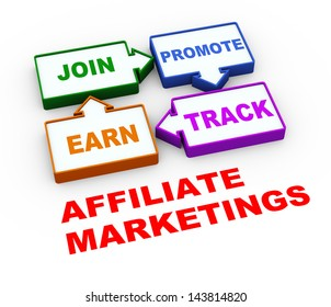 3d render of process cycle of affiliate marketing