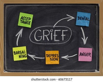 the 5 stages of grief (denial, anger, bargaining, depression, acceptance) - concept explained with white chalk drawing and color sticky notes on blackboard