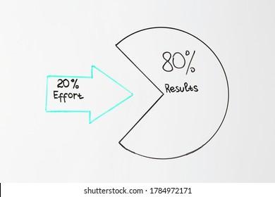 80/20 rule representation written on white background. Pareto principle concept