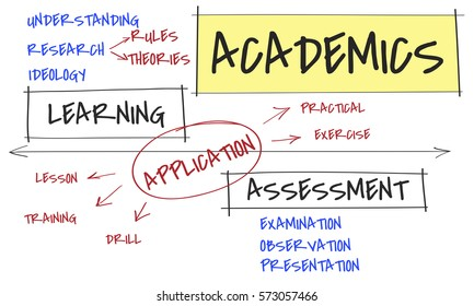 Academics learning assessment process diagram