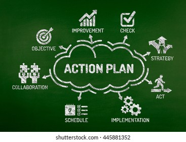 Action Plan Chart with keywords and icons on blackboard