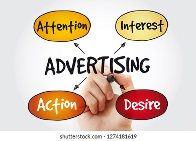 Advertising mindmap with marker, business concept background