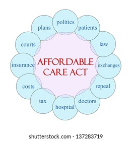 Affordable Care Act concept circular diagram in pink and blue with great terms such as doctors, exchanges, insurance, costs and more.