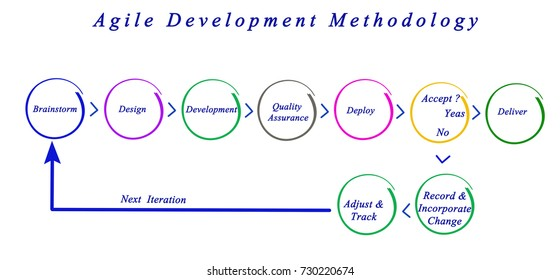 agile methodology paper At every phase of your agile journey we guide your teams with a proven methodology for success start with us we combine the best enterprise agile lifecycle management platform with guidance from transformation experts who have helped many enterprises improve their software development.