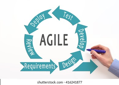 Agile lifecycle. process diagram. Agile software development lifecycle.