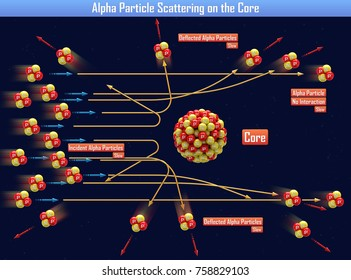 Alpha Particle Scattering on the Core (3d illustration)