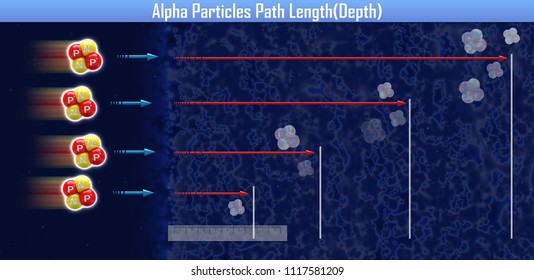 Alpha Particles Path Length(Depth) (3d illustration)