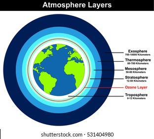 Ozone layer images stock photos vectors shutterstock atmosphere layers structure of earth globe approximate thickness length in kilometers diagram with ozone layer troposhere ccuart Images