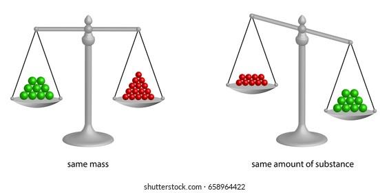 balance demonstrating same mass and same amount