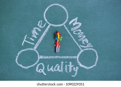 baloom miniature people  in balance time , quality and money diagram (TQM)