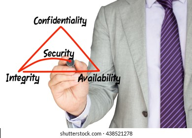 The basic concept of information security the CIA triangle illustrated by an IT expert