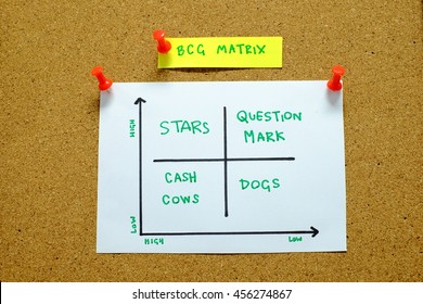 The BCG Matrix written on papers and pinned on cork board