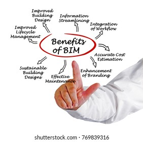 Benefits of BIM