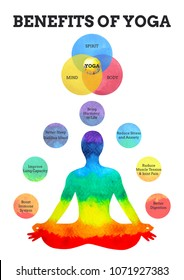 benefits of yoga infographic 7 colors chakra lotus pose watercolor painting hand drawn design illustration
