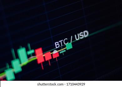 Bitcoin trade dashboard graph indicator. BTC USD trading graph with candlesticks indicator