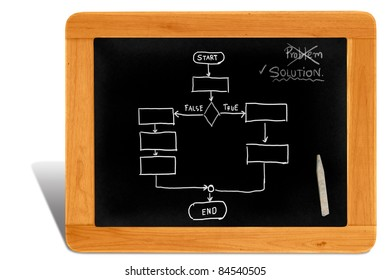Black board Wooden frame  with solution and work flow