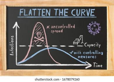 "Blackboard ""Flatten the Curve"" about Corona Virus Pandemic"