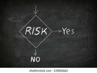 Blackboard with risk management flow chart
