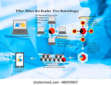 Blockchain technology concept. The blockchain flow chart with detail message on man using laptop computer, blue tone.