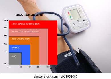 BLOOD PRESSURE CHART; MEDICAL CONCEPT: Male checking blood pressure on white background