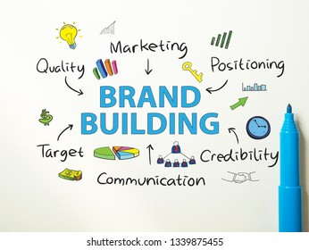 Brand Building. Motivational inspirational business marketing words quotes lettering typography concept