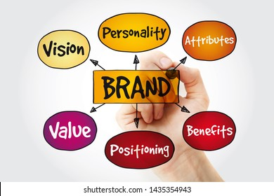 Brand value mind map with marker, business concept background