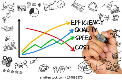 business concept: quality, speed, efficiency and cost hand drawing on whiteboard
