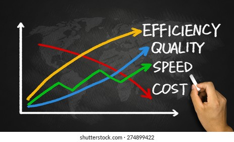 business concept: quality, speed, efficiency and cost hand drawing on blackboard