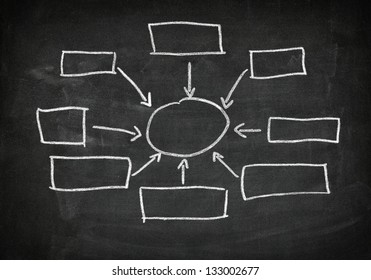 business concept units blank flow charts written on blackboard background