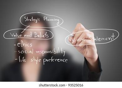 Business female write strategic planning on the whiteboard.