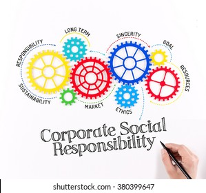 Business Gears and Corporate Social Responsibility Mechanism