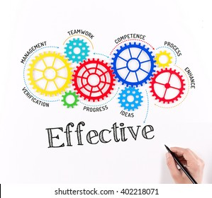 Business Gears and Effective Mechanism