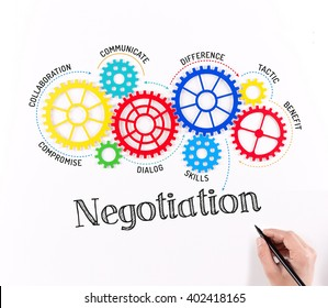 Business Gears and Negotiation Mechanism