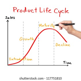business hand drawing product life cycle chart ( marketing concept )