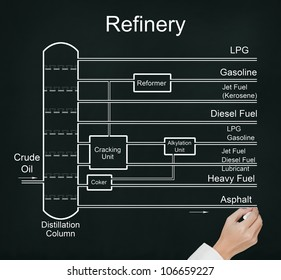 business hand drawing refinery of crude oil flow chart with many energy fuel product