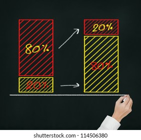 business hand writing 80 - 20 percent rule ( 20 percent of amount are 80 percent of value )