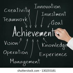 business hand writing achievement concept