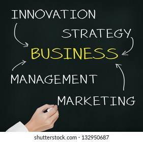 business hand writing concept of business component