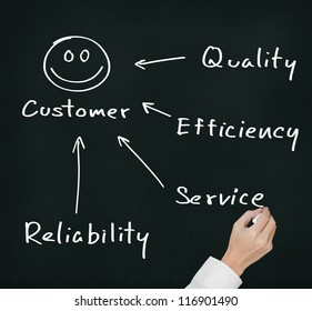 business hand writing concept of quality, efficiency, service and reliability make  happy customer