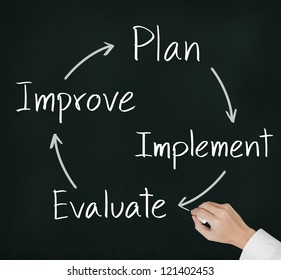 business hand writing  improvement circle of plan -  implement - evaluate - improve